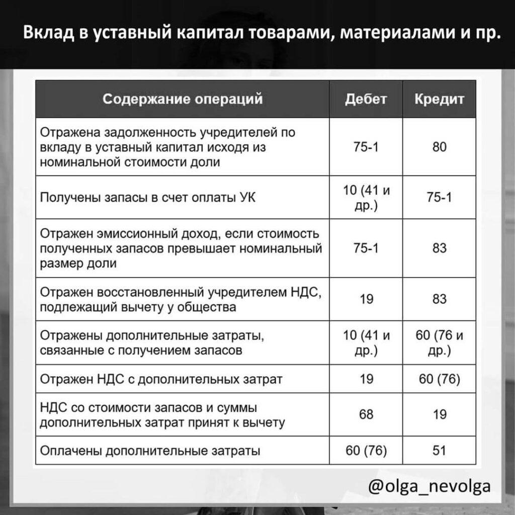 Вклад в уставный капитал товарами, материалами