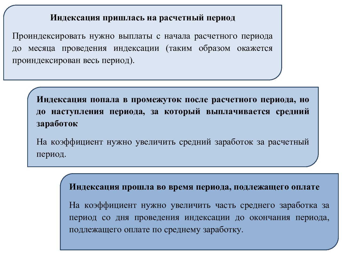 Правила расчета с учетом индексации