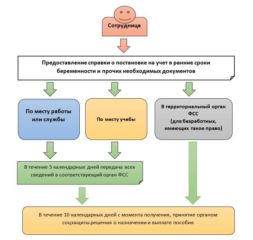 Схема получения единовременного пособия