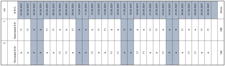 Расчет зарплаты при суммированном учете рабочего времени