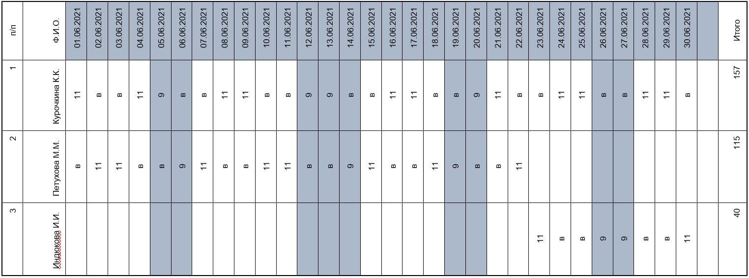 Как посчитать зарплату при суммированном учете