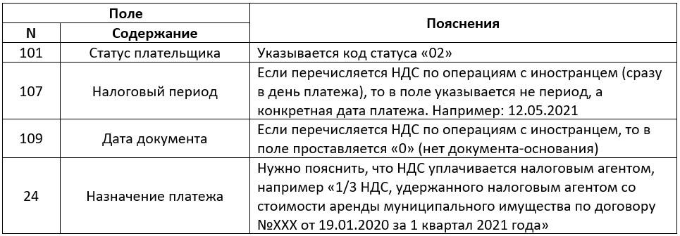 Платежное поручение для налогового агента по НДС