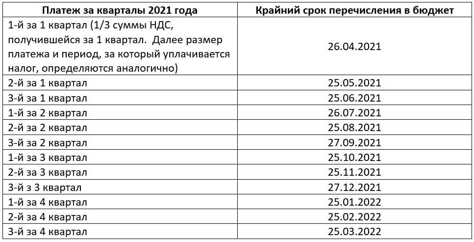 Порядок расчетов с бюджетом по НДС