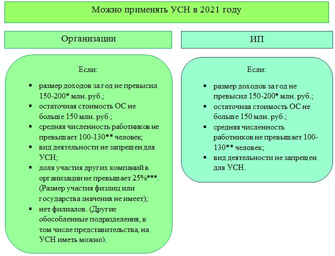 Условия применения УСН в 2021 году