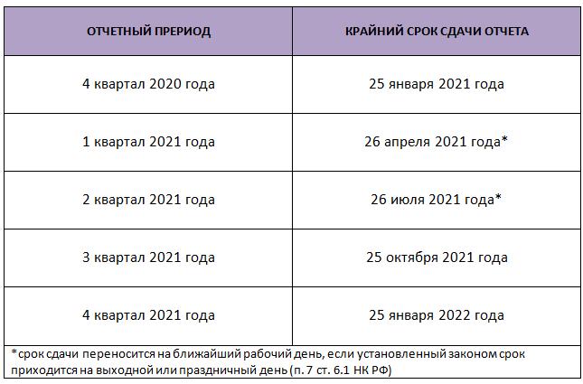 В какие сроки отчитываться по НДС