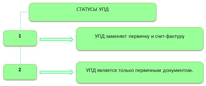 Статусы УПД