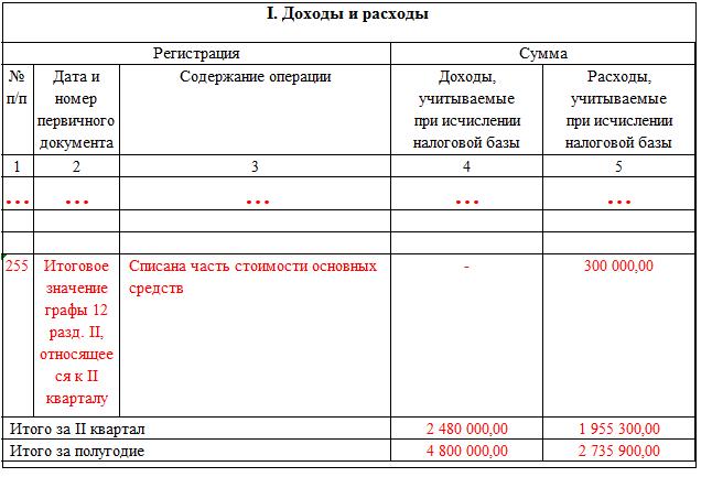 Доходы и расходы в КУДиР