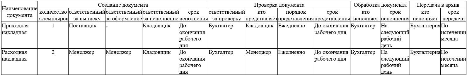 образец графика документооборота