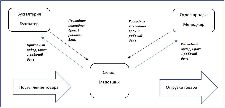 Доработанная схема документооборота