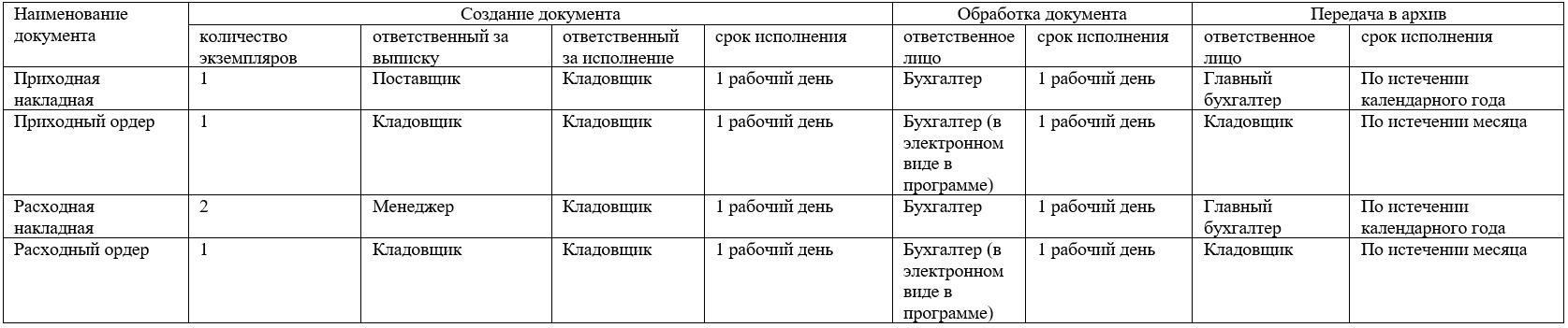 Табличная форма графика документооборота