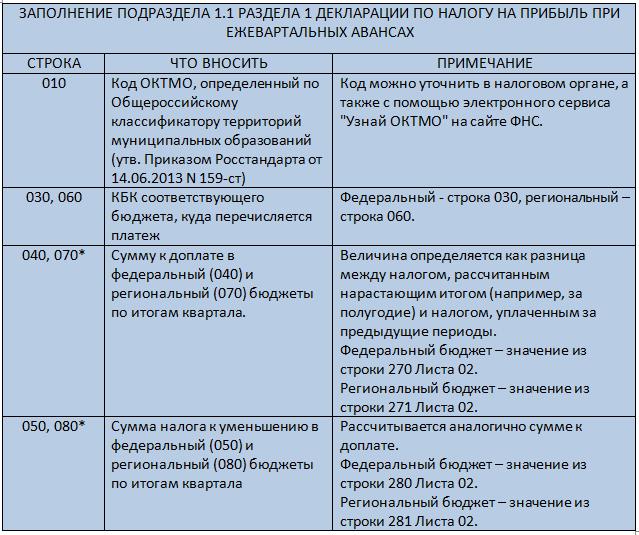 Заполнение Подраздела 1.1 Раздела 1 декларации по налогу на прибыль