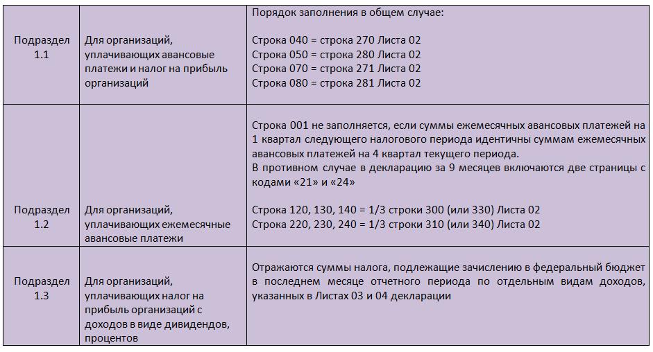 Данные в Раздел 1