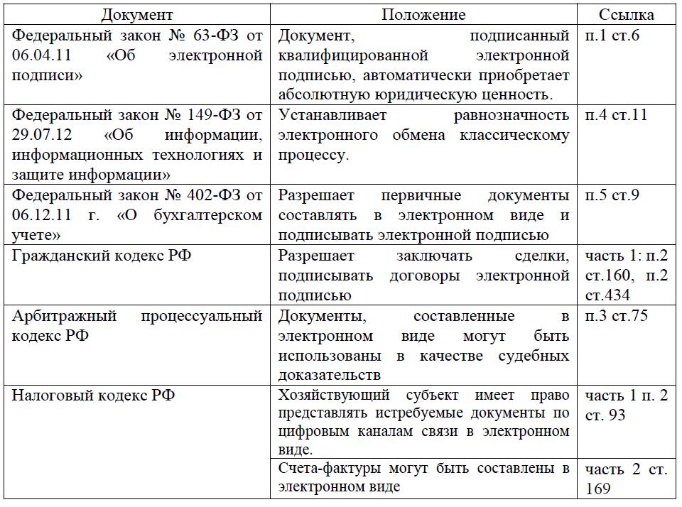 документы, регламентирующие порядок ЭДО
