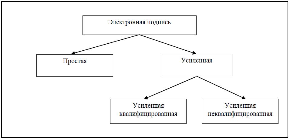 Виды ЭЦП