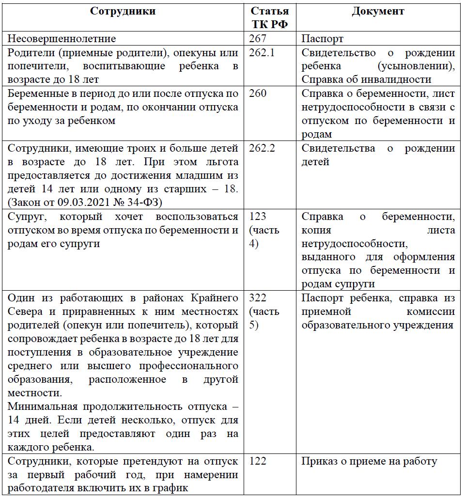 Сотрудники, имеющие право на отпуск в удобное для них время, согласно нормам ТК РФ