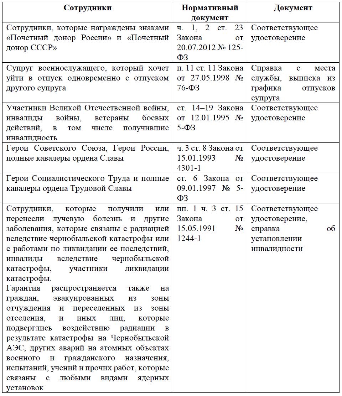 Сотрудники, имеющие право на отпуск в удобное для них время, согласно иным нормативным документам (кроме ТК РФ)