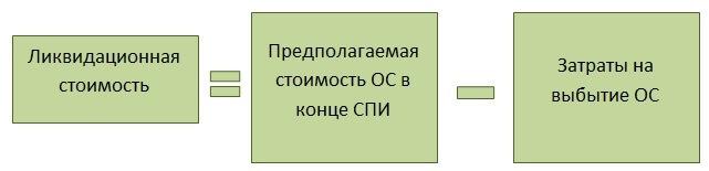 Применение ФСБУ 6/2020 с 2022 года: основные аспекты