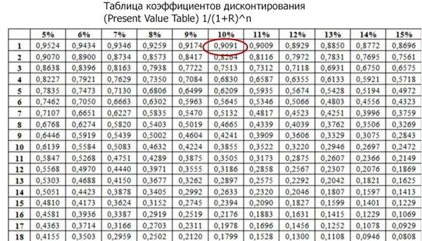 Приведенная стоимость для «чайников» и как ее посчитать для ФСБУ 25/2018