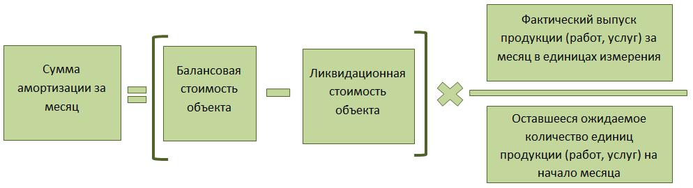 Базовая формула